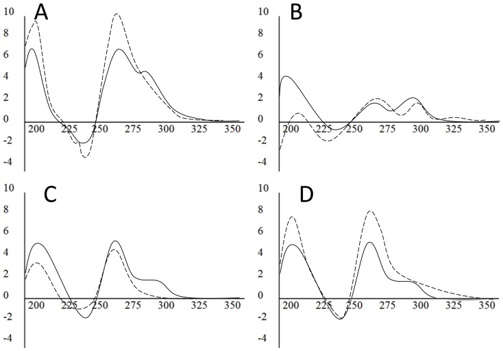 Comparison of G4 conformation in different buffers. CD spectra for G4MEST1L (A), G4MEST2 (B), and G4MEST3 (C) in NaPi, 50 mM KCl (solid line) or PCR buffer (dashed line). (D) CD spectra for G4MEST3 in NaPi, 50 mM KCl (solid line) or NaPi containing 50 mM KCl and 1.5 mM Mg 2+ (dashed line). Molar ellipticity (x10 5 deg.cm 2 .dmol −1 ) is on the vertical axis and wavelength (nm) is on the horizontal axis.