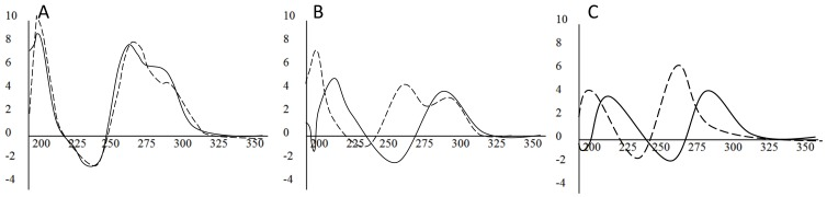 Comparison of methylated G4 conformation in different buffers. CD spectra for methylated oligonucleotides G4MEST1LM (A), G4MEST2M (B), and G4MEST3M (C) in NaPi, 50 mM KCl (solid line) or PCR buffer (dashed line). Molar ellipticity (x10 5 deg.cm 2 .dmol −1 ) is on the vertical axis and wavelength (nm) is on the horizontal axis.