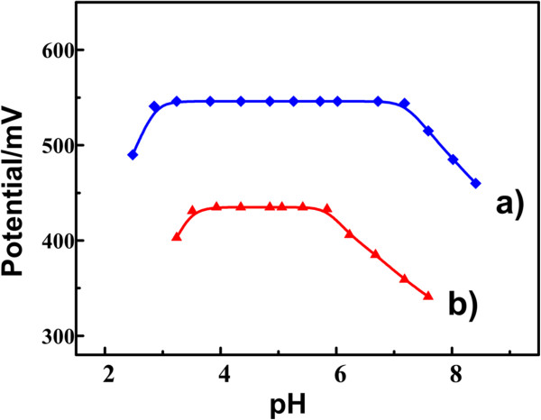 Effect of pH on the sensor properties. Effect of pH on (a) the modified CPEs and (b) the general CPEs in 0.1 M HAc-NaAc buffer containing 1.0 × 10 −3 mol/L ractopamine.