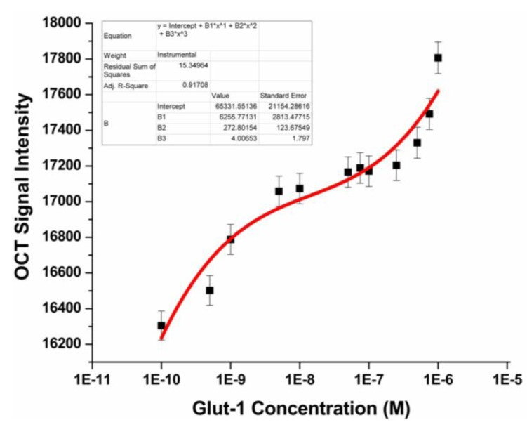 Calibration curve depicting averaged OCT signal intensity versus corresponding initial concentration of Glut-1 protein.