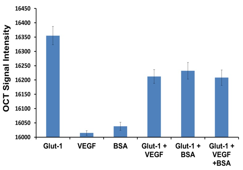 Specificity study conducted using human vascular endothelial growth factor (VEGF) and BSA as competitive analytes for anti-Glut-1 tagged gold nanorods.