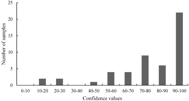 The distribution of the <t>HRM</t> measurements of the 5' junction of MON810 (5'-MON810) region tested with real-time <t>PCR.</t> For the HRM analysis the confidence values were divided into 10 classes. The values of these classes were plotted on the x -axis and the numbers of the samples for the classes on the y -axis.