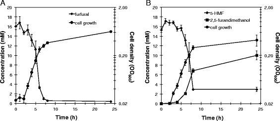 T. pseudethanolicus furan aldehyde reduction. T. pseudethanolicus was grown at 65°C with 40 mM glucose and 15 mM (A) furfural or (B) 5-HMF. Growth was measured by optical density at 600 nm. Furan aldehyde concentration was measured spectrophotometrically, while furan alcohol concentration was measured by <t>gas</t> <t>chromatography-mass</t> <t>spectrometry.</t> Error bars are the standard deviation of three replicate cultures.
