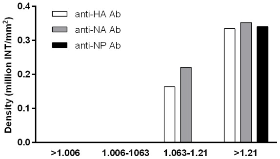 Dot blot detection of viral proteins with mouse monoclonal anti-HA, anti-NA and anti-NP antibodies (Sino Biologicals Inc., China) in the density fractions isolated with gradient ultracentrifugation from Pandemrix H1N1 antigen suspension. HA and NA was detected as lipid-protein micelles in the density fraction corresponding density between 1.063–1.21 g/mL, and soluble HA, NA and NP were detected in the density fraction above 1.21 g/mL.