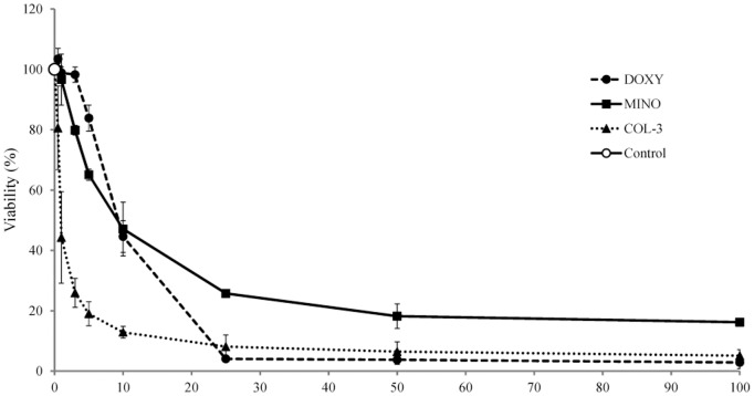 The effect of TCNAs on the viability of human leukemic HL-60 cell line. HL-60 cells were incubated with DOXY, MINO or COL-3 in concentrations within the range 0.5–100 µg/ml for 24 h. Cells incubated in DMSO in a final concentration of 0.2% were used as controls for solvent toxicity and cells incubated in complete medium served as controls. Viability was studied using resazurin fluorescence assay and expressed as percent of the control. Results are presented as a mean ± SD of three independent experiments.