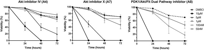 Kinetic study of the influence of Akt inhibitors on schistosomula viability. S. mansoni schistosomula were incubated with different concentrations (50 nM–10 μM) of Akt inhibitor IV (A4), Akt inhibitor X (A7) and PDK1/Akt/Flt Dual Pathway inhibitor (A8). Percentages of alive schistosomula were determined under microscope at 24 h, 48 h and 72 h. Results are expressed as the mean ± SEM of three independent experiments.