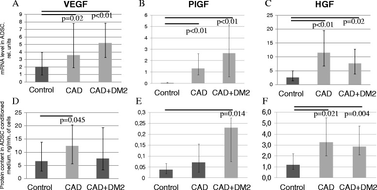 Pro-angiogenic growth factor production by ADSC from patients with chronic ischemic pathologies and metabolic disorders was higher compared to the patients of the control group. (A-C) Gene expression of VEGF (A) , PlGF (B) and HGF (C) in ADSC obtained from the patients with CAD, CAD + DM2 and the control group. Y-axis: mRNA level in ADSC, relative units. (D-F) Concentration of VEGF (D) , PlGF (E) and HGF (F) in ADSC conditioned medium. Y-axis: Protein content in ADSC conditioned medium, ng/mln. of cells. Data are median and percentiles (25-75%), p-values are presented on the graphs.