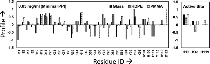 Labeling profile of the targeted residues in RNase A on glass, PMMA, and HDPE surfaces when adsorbed from 0.03 mg/mL protein solution. The residues within the active site of RNase A are shown separately in the right-hand plot to more clearly show their response. The profiles within about ±0.1 of zero are not significantly different from those in the solution state ( n = 3). Residues showing no difference in their solvation between the solution and adsorbed states have profile values equal to 0 (e.g., Y115 for all three surfaces).