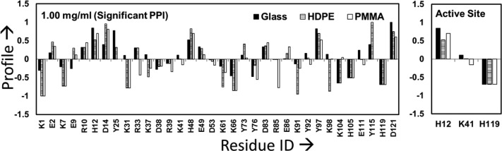 Labeling profile of the targeted residues in <t>RNase</t> A on glass, PMMA, and HDPE surfaces when adsorbed from 1.00 mg/mL protein solutions. The residues within the active site of RNase A are shown separately in the right-hand plot to more clearly show their response. Profiles within about ±0.1 of zero are not significantly different from those in the solution state ( n = 3). Residues showing no difference in their solvation between the solution and adsorbed states have profile values equal to 0 (e.g., R85 for the glass and HDPE surfaces).