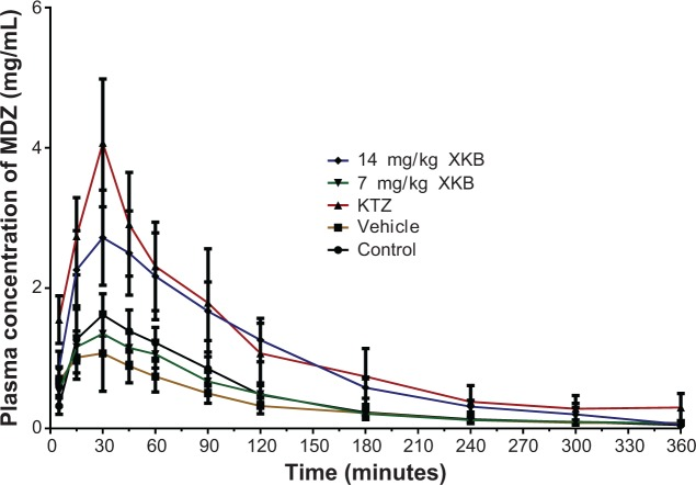 Effects of consecutive administration for 8 days of XKB on the pharmacokinetics of MDZ in rats. Notes: Plasma concentration-time profiles of MDZ up to 6 hours after 8 consecutive days of intraperitoneal injection of XKB (14 mg/kg, ♦), XKB (7 mg/kg, ▼), soybean oil (■), or physiological saline (•), and oral administration of KTZ (75 mg/kg, ▲), followed on day 9 by oral administration of MDZ 20 mg/kg. Data represent the mean ± standard deviation (n=8). Abbreviations: XKB, Xyloketal B; MDZ, midazolam; KTZ, ketoconazole.