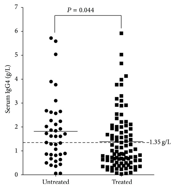 Comparison of serum IgG4 level between untreated and treated RA patients. Untreated RA patients ( n = 41) had higher serum IgG4 level than that of treated RA patients ( n = 95).