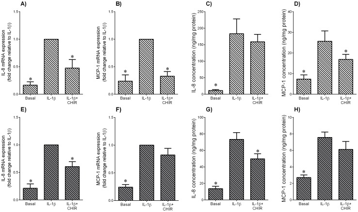 Effect of GSK3 inhibitor CHIR99021 on IL-1β induced pro-inflammatory chemokines in adipose tissue and skeletal muscle. Human ( A–D ) omental adipose tissue and ( E–H ) skeletal muscle were incubated with 1 ng/ml IL-1β in the absence or presence of 10 µM CHIR99021 (CHIR) for 20 h (n = 6 patients). ( A,B,E,F ) Gene expression for IL-8 and MCP-1 was analysed by qRT-PCR. Gene expression was normalised to GAPDH mRNA expression and the fold change was calculated relative to IL-1β. Data displayed as mean ±SEM. * P