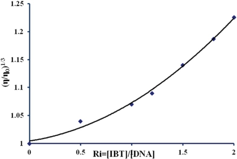 Effect of increasing amounts of IBT on the viscosity of calf thymus DNA (5× 10 -5 M) in 10 mM Tris–HCl buffer (pH 7.4) at 298K (ri = [IBT]/[DNA] = 0.0, 0.5, 1, 1.2, 1.5, 1.8, and 2).