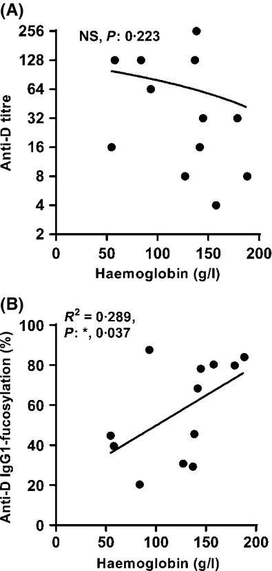 Anti-D IgG1 with lower core fucosylation induces more severe haemolysis. No significant correlation was found between anti-D titre and Haemoglobin levels (A). However, the degree of IgG1-anti-D fucosylation in pregnancy correlated significantly with fetal or neonatal haemoglobin levels (B). Statistical analyses were performed using one-tailed Pearson correlation with significance set at P = 0·05. NS: not significant.