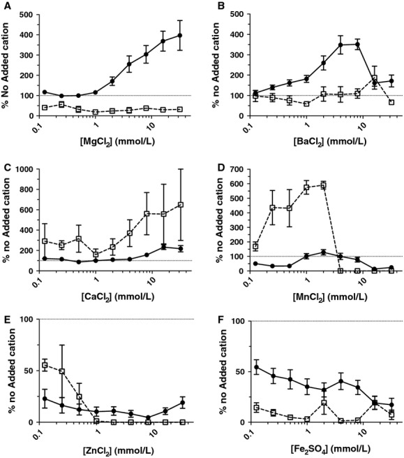 NTHi 502 static biofilm biomass and planktonic cell viability in the presence of divalent cations. Biofilms were formed in the presence of twofold increases in concentration of Mg + (A), Ba 2+ (B), Ca 2+ (C), Mn 2+ (D), Zn 2+ (E), and Fe 2+ (F) cations in CDM for 24 h at 37°C, 5% CO 2 . Circles represent biofilm biomass. Squares represent planktonic cell growth. Planktonic cell viability was measured by CFU counts and biofilm biomass quantitated with A595 measurement of crystal violet staining. Graphs show values relative to no added cation control. Dotted line indicates 100% of no added cation control values. In the presence of Fe 2+ , Mn 2+ , and Zn 2+ , biofilm formation and planktonic cell viability generally decreased as the cation concentration increased. Biofilms were increased in the presence of Ba 2+ and Ca 2+ in conjunction with an increase in planktonic cell viability. Mg 2+ was the only cation to result in increasing biofilm formation without an increase in planktonic cell viability. NTHi, nontypeable Hemophilus influenzae ; CDM, chemically defined medium pH 9.