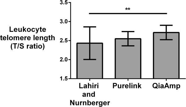 DNA extraction method impacts leukocyte telomere length (T/S ratio). Bars are mean telomere length and error bars are standard deviations. DNA was extracted using the Purelink, QiaAmp and Lahiri and Nurnberger methods, respectively. ** P = 0.003.