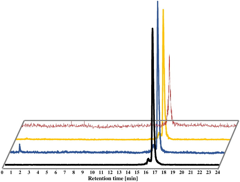 <t>HPLC</t> radiochromatograms of [ 68 <t>Ga]FSC-(RGD)</t> 3 : (front/black: radiolabeling solution, middle: stability after 120 min incubation at 37 °C in DTPA solution (blue), FeCl 3 solution (yellow) and (last) fresh human serum (red).