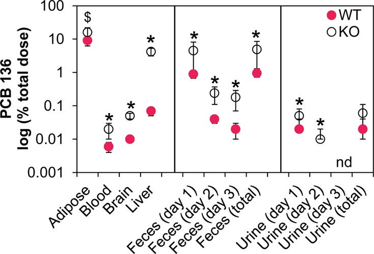 Female mice with defective hepatic metabolism due to liver-specific deletion of cytochrome P450 oxidoreductase (KO) have significantly higher levels of PCB 136 in tissues and feces compared to age-matched congenic wild type mice (WT). Data represent the mean ± standard deviation of the PCB 136 levels determined in the tissues and excreta of individual PCB l36-treated KO ( n = 7) and WT mice ( n = 5) and are expressed on a logarithmic scale as percent of the total PCB 136 dose (see Table S11 for additional details). * Significantly different from WT ( t test, p