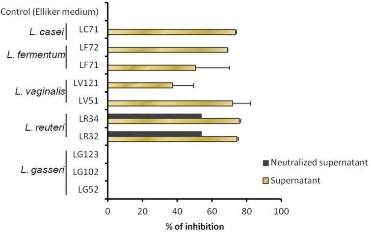 Growth inhibition of Helicobacter pylori , as determined in liquid with non-adjusted and pH-neutralized supernatants of the Lactobacillus strains grown in <t>Elliker</t> medium .