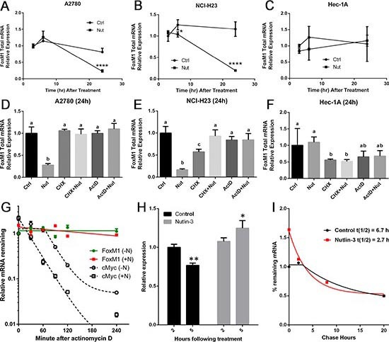FoxM1 mRNA is downregulated by Nutlin-3 in TP53 wild type cells but not in TP53 mutant cells Upper panel (A-C) : Cells were treated with vehicle (0.05% DMSO) or 10 μM Nutlin-3 for 3, 6 or 24 h. Lower panel (D-F) : Cells were treated with DMSO, Nutlin-3, CHX, CHX+Nutlin-3, ActD or ActD+Nutlin-3 for 24 h. Total RNA was isolated and subjected to real-time RT-PCR analysis. GAPDH was used for normalization of FoxM1 expression. It is important to note that FoxM1 mRNA is quite stable in the presence of ActD in cell lines with wild type TP53 (D E) . Data are presented as Mean ± SD of 3 experiments. **** indicates P