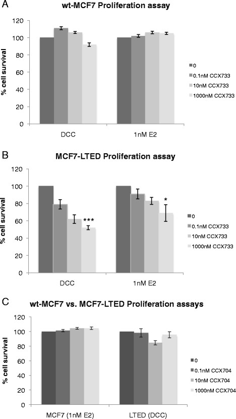 Treatment of wt-MCF7 and MCF7-LTED cells with escalating concentrations of CXCR7 inhibitor CCX733 with or without exogenous oestradiol. wt-MCF7 cells (A) and MCF7-LTED cells (B) were treated with escalating concentrations of CCX733 for 6 days. Cell survival was measured using CellTiter-Glo. The data are expressed as fold changes relative to vehicle-treated control (0). (C) MCF7-LTED and wt-MCF7 cells were treated with CCX704 as a negative control. CXCR, Chemokine C-X-C receptor; DCC, Dextran-coated charcoal; E2, oestradiol; LTED, Long-term oestrogen deprivation; wt, Wild type. *P