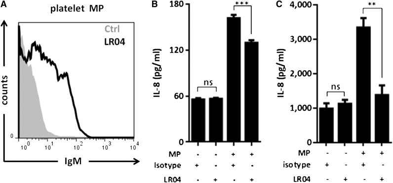 LR04, an MDA-specific IgM NAb, decreases the proinflammatory effect of platelet MPs. A: Platelet-derived MPs stained with the MDA/MAA-specific LR04 or isotype antibody and analyzed by flow cytometry. B: Stimulation of THP-1 human monocytes for 8 h with in vitro generated platelet-derived MPs resulted in IL-8 secretion, which was inhibited when MPs were preincubated with LR04 compared with isotype control. Data are from one experiment representative of four in triplicate determinations. C: Stimulation of primary human monocytes isolated from healthy donors (n = 6) for 8 h with in vitro generated platelet-derived MPs resulted in IL-8 secretion, which was inhibited when MPs were preincubated with LR04 but not an isotype control. Data are from two independent experiments. Data are presented as mean ± SEM (ns, not significant; ** P