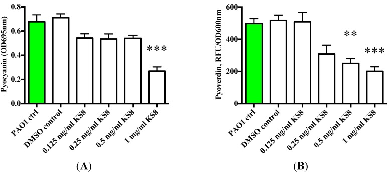 ( A ) Production of Pyocyanain (OD695 nm) by P. aeruginosa (PAO1) 48 h biofilms and planktonic cultures following 24 h treatment with KS8 crude organic extract. ( B ) Production of the QS-controlled siderophore Pyoverdine (Excitation 400 nm emission 450 nm/OD600 nm)) by P. aeruginosa (PAO1) 48 h biofilms and planktonic cultures following 24 h treatment with KS8 crude organic extract. Differences in mean absorbance were compared to the untreated control at each time-point and considered significant when p