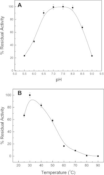 Effect of pH and temperature on the enzymatic activity of sll1545. (A) Effect of pH on the catalytic activity of sll1545. (B) Effect of temperature on the activity of sll1545.