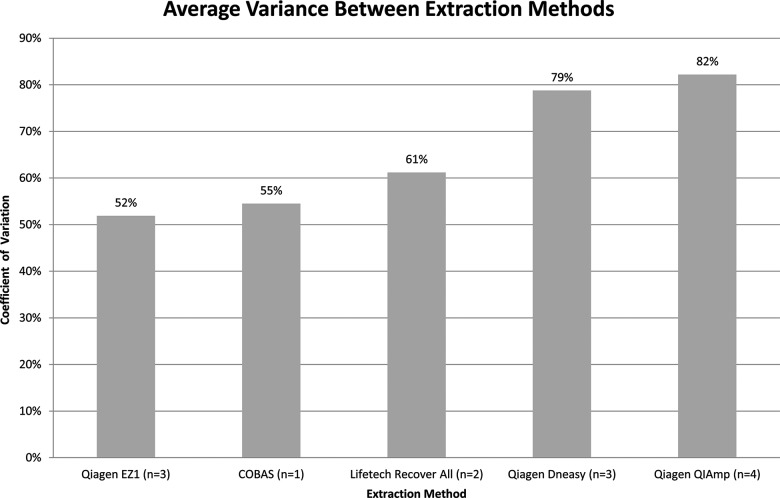 Variance in DNA recovered by the different extraction methods was calculated using Qubit measurements for engineered samples 1–4. It should be noted that one of the laboratories used a modified version of RecoverAll; however, for the purpose of the analysis, these were treated the same. N refers to the number of laboratories using each method.