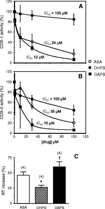 Effects of acetylsalicylic acid (ASA; 1 to 100 μM), potassium 2,5-dihydroxyphenyl sulfonate (DHPS; 1 to 100 μM) and potassium 2,5-diacetoxyphenyl sulfonate (DAPS; 1 to 100 μM) on cyclooxygenase (COX)-1 (A) and COX-2 (B) activity. Data are expressed as the percentage of the total COX activity obtained in the absence of inhibitors and the results are the mean ± SEM of two independent experiments performed in duplicate. Panel C shows the effects of intravenously administered ASA (10 mg/kg; eq. to 0.05 mmol/kg), DHPS (10 mg/kg; eq. to 0.04 mmol/kg) and DAPS (10 mg/kg; eq. to 0.03 mmol/kg) on bleeding time (BT) in anesthetized rats. The data are expressed as the mean ± SEM of the percentage of increase in BT with respect to the basal determination for each animal. The numbers of rats used for the measurements are indicated in parentheses: *p