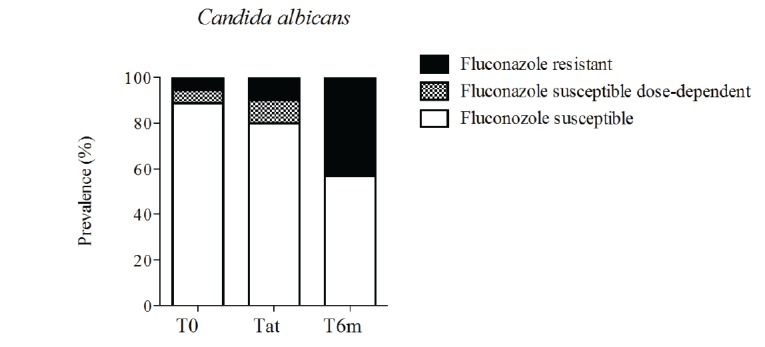 Prevalence of fluconazole susceptibility profile of Candida albicans isolates at the time of stomatitis diagnosis (T0), after treatment (Tat) and 6-months after diagnosis (T6m). Bars represent prevalence.