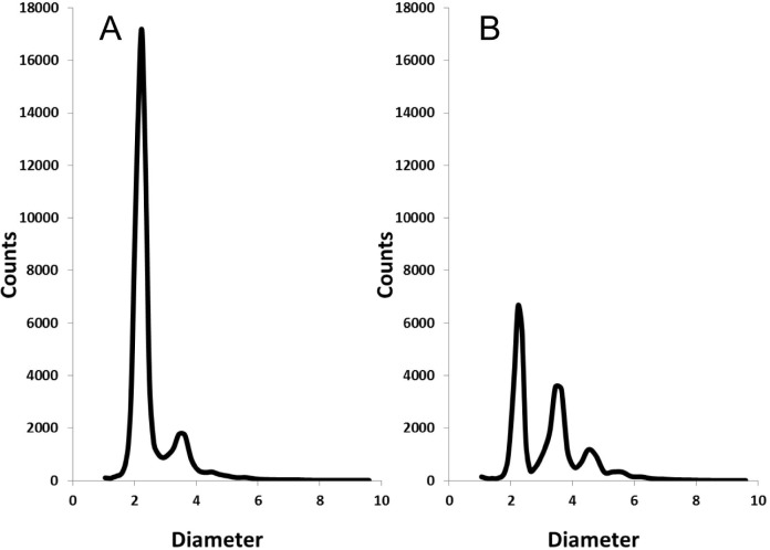 Accusizer measurement results for (A) FITC labeled rAb-MP without goat Ig G and (B) FITC labeled rAb-MP with 36 ng/mL goat IgG as a model macromolecular biomarker. The concentration of rAb-MP was kept constant at 53.4 μg/mL.