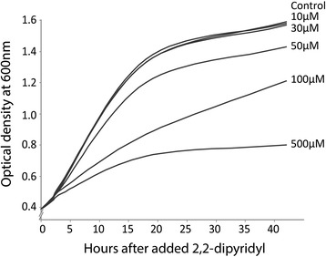 Titration of 2,2'-dipyridyl concentration. A. <t>salmonicida</t> strain LFI1238 was grown in LB containing 1% <t>NaCl</t> to an optical density at 0.4 (600 nm). The culture was split into six individual flasks and supplemented with different concentrations of 2,2'-dipyridyl before growth was monitored for 44 hours. Culture treated with 50 μM 2,2'–dipyridyl showed a slight reduction in growth and this concentration was therefore used in all subsequent experiments.