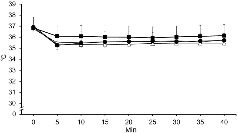 Measured core body temperature over time during each anesthetic protocol. : Ketamine and xylazine combined anesthesia (K/X, 80/8 mg/kg). : Medetomidine, midazolam, and butorphanol combined anesthesia with atipamezole (M/M/B, 0.3/4.0/5.0 mg/kg; atipamezole, 0.3 mg/kg). : Pentobarbital sodium (50 mg/kg). : Isoflurane (induction, 5%, maintenance, 2%). Data are represented as means ± SD of 8 mice. There were no significant differences between the groups.