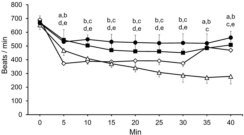 Measured heart rate (beats/min) over time. : Ketamine and xylazine combined anesthesia (K/X, 80/8 mg/kg). : Medetomidine, midazolam, and butorphanol combined anesthesia with atipamezole (M/M/B, 0.3/4.0/5.0 mg/kg; atipamezole, 0.3 mg/kg). : Pentobarbital sodium (50 mg/kg). : Isoflurane (induction, 5%; maintenance, 2%). Data are represented as means ± SD of 8 mice. There were significant differences between the groups as follows: a, K/X and M/M/B groups; b, K/X and pentobarbital groups c, K/X and isoflurane groups; d, M/M/B and pentobarbital groups; and e, M/M/B and isoflurane groups.