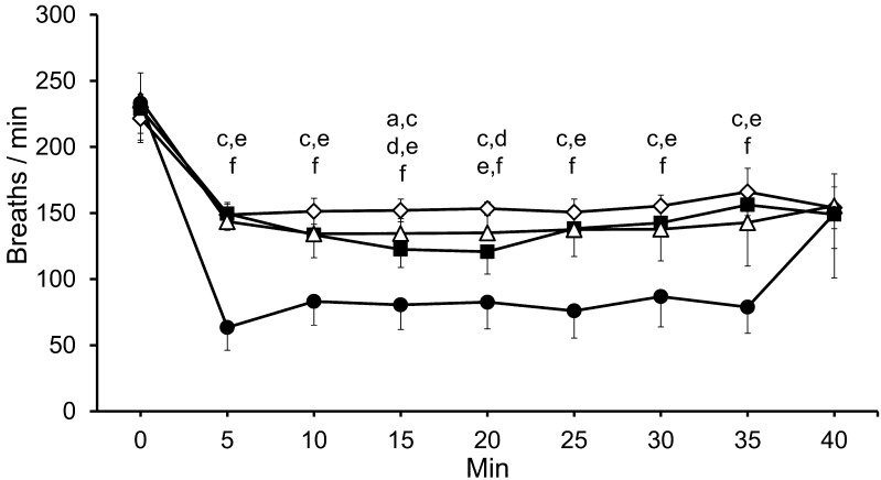 Measured respiratory rate (breaths/min) over time. : Ketamine and <t>xylazine</t> combined anesthesia (K/X: 80/8 mg/kg). : Medetomidine, midazolam, and butorphanol combined anesthesia with atipamezole (M/M/B: 0.3/4.0/5.0 mg/kg, atipamezole: 0.3 mg/kg). : Pentobarbital sodium (50 mg/kg). : Isoflurane (induction,5%; maintenance, 2%). Data are represented as means ± SD of 8 mice. There were significant differences between the groups as follows: a, K/X and M/M/B groups; c, K/X and isoflurane groups; d, M/M/B and pentobarbital groups; and e, M/M/B and isoflurane groups; and f, pentobarbital and isoflurane groups.