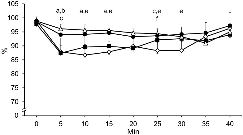 Measured SPO 2 percentage over time. : Ketamine and xylazine combined anesthesia (K/X, 80/8 mg/kg). : Medetomidine, midazolam, and butorphanol combined anesthesia with atipamezole (M/M/B, 0.3/4.0/5.0 mg/kg, atipamezole, 0.3 mg/kg). : Pentobarbital sodium (50 mg/kg). : Isoflurane (induction,5%; maintenance, 2%). Data are represented as means ± SD of 8 mice. There were significant differences between the groups as follows: a, K/X and M/M/B groups; b, K/X and pentobarbital groups; and e, M/M/B and isoflurane groups.