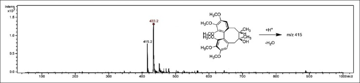 Chemical structure and <t>electrospray</t> ionization-mass spectrometry spectra of schisandrol A