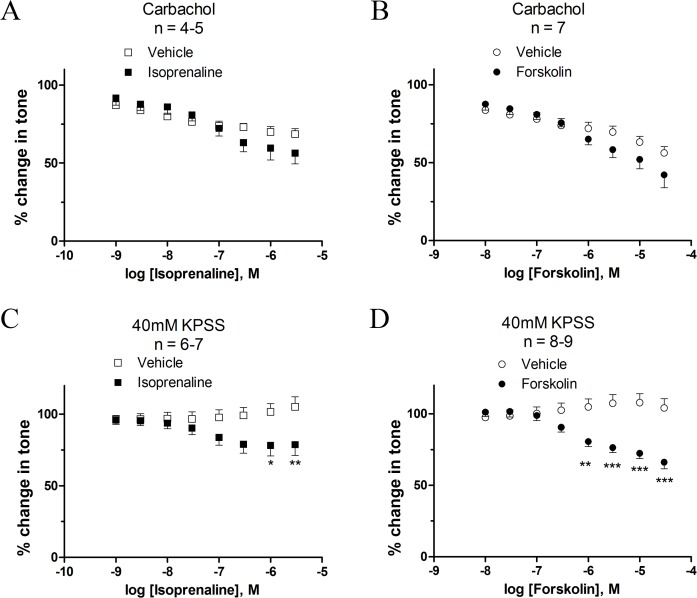 Effect of isoprenaline and forskolin in human DSM at 1 μM carbachol- and 40 mM KPSS-induced contractions. Cumulative concentration-responses were induced with isoprenaline and forskolin. Initial tone was achieved by pre-constriction with 1 μM carbachol (A and B) and 40 mM KPSS (C and D) bladder strips. * P