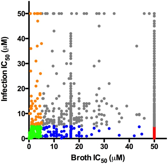 Distribution of hit compound IC 50 values in macrophages and in 7H9 OADC. Dot plot depicting the IC 50 values for the most potent 1,359 compounds in 7H9 OADC and in the macrophage infection assays. For both assays, compounds were tested across 8 separate 2-fold dilution series 50–0.4 μM. Universally active compounds with IC 50 values