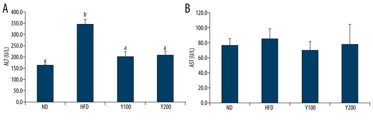 Liver enzyme ( A ) DB extract attenuated the increase of <t>ALT</t> compared with HFD. ( B ) <t>AST</t> was not increased in HFD compared with ND. Statistical analysis was performed using ANOVA and post hoc analysis using Tukey's B analysis. Values with different letters are significantly different (P