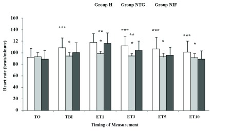 Heart Rate Changes After Different Time Intervals Following Intubation Data are presented as Mean ± SD. T0, baseline; TBI, just before intubation; ET1, 10 min after intubation. Group H, Hydralazine-treated group; Group NTG, Nitroglycerine-treated group; Group NIF, Nifedipine-treated group. *P