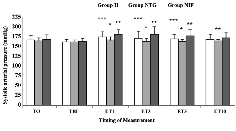 Systolic Arterial Blood Pressure Changes After Different Time Intervals Following Intubation Data are presented as Mean ± SD. T0, baseline; TBI, just before intubation; ET1, 10 min after intubation. Group H, Hydralazine-treated group; Group NTG, Nitroglycerine-treated group; Group NIF, Nifedipine-treated group. *P