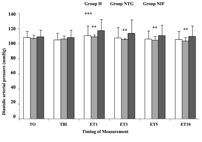 Diastolic Arterial Blood Pressure Changes After Different Time Intervals Following Intubation Data are presented as Mean ± SD. T0, baseline; TBI, just before intubation; ET1, 10 min after intubation. Group H, Hydralazine-treated group; Group NTG, Nitroglycerine-treated group; Group NIF, Nifedipine-treated group. **P
