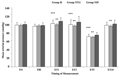 Mean Arterial Blood Pressure Changes After Different Time Intervals Following Intubation Data are presented as Mean ± SD. T0, baseline; TBI, just before intubation; ET1, 10 min after intubation. Group H, Hydralazine-treated group; Group NTG, Nitroglycerine-treated group; Group NIF, Nifedipine-treated group. **P