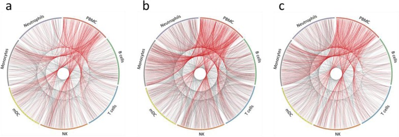 Visualization of differentially expressed RNA transcripts in PBMC and individual immune cell types. Circos plots of differentially expressed RNA transcripts from a vaccinated subject at (a) day 1, (b) day 3, and (c) day 7 post-TIV vaccination (fold change of ≥1.5x and p ≤ 0.05). All RNA transcript classes are represented. For each cell type, the colored bar on the outer circle represents the entire human genome; segments within the bars divide the genome into chromosomes. Red lines indicate DE transcripts that are shared between PBMC and purified immune cell types. Gray lines indicate DE transcripts that are shared between the purified immune cell types.