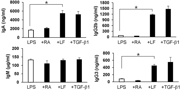 Effect of LF, RA, and TGF-β1 on Ig secretion by mouse peritoneal B cells. Mouse whole peritoneal B cells were stimulated with LPS (12.5 µg/ml), RA (25 nM), LF (60 µg/ml), and TGF-β1 (0.2 ng/ml) for 7 days. Supernatants were collected, and Ig production was determined by isotype-specific ELISA. Data are means of triplicate samples±SEM. * p