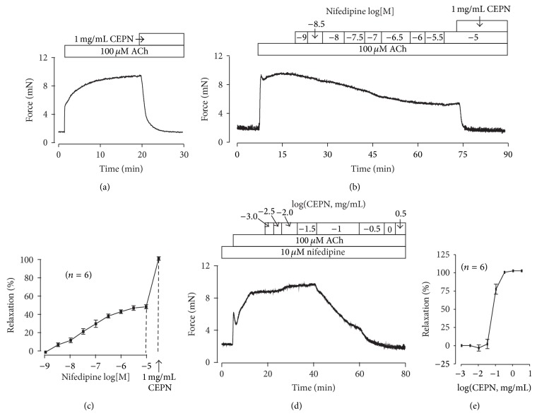 CEPN inhibits ACh-induced precontraction. (a) ACh induced a contraction in a tracheal ring that was inhibited completely by CEPN. This experiment was repeated in 6 rings. (b) Nifedipine partially reduced the ACh-induced contraction in a dose-dependent manner. The resistant contraction was inhibited by CEPN. The summary results from 6 experiments are shown in (c). (d) In the presence of nifedipine, ACh induced a typical contraction, which was dose-dependently inhibited by CEPN. The summary results from 6 experiments exhibited in (e). These results show that CEPN inhibits VDCCs and another pathway to induce relaxation.