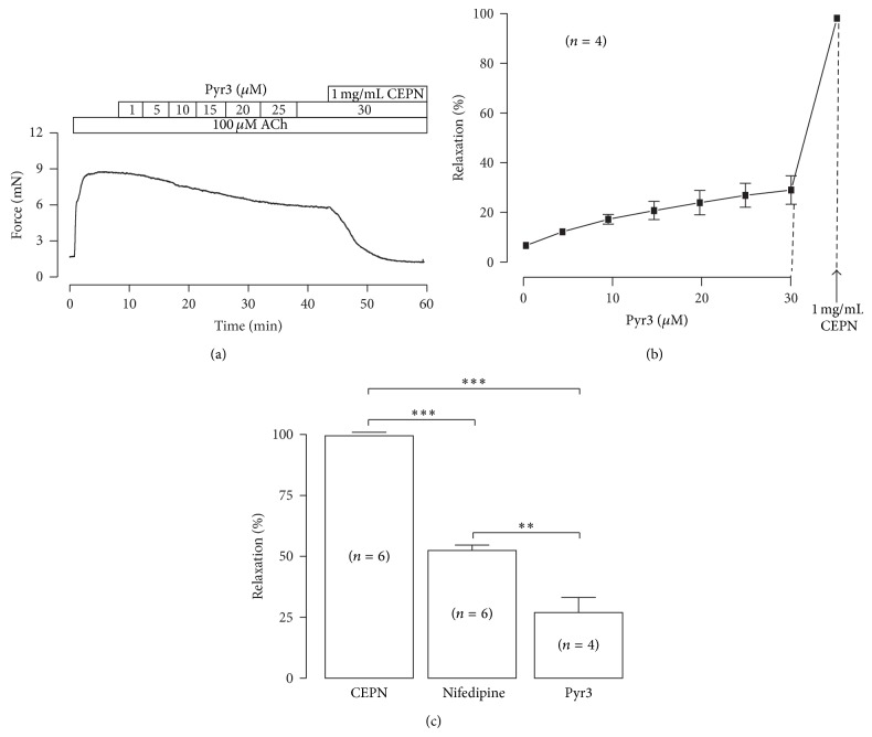 Pyr3 inhibits ACh-induced contraction. (a) Pyr3, a blocker of TRPC3 and Orai1 channels, partially inhibited ACh-induced contraction in a dose-dependent manner. The remained contraction was completely blocked by 1 mg/mL CEPN. The dose-response from 4 experiments is shown in (b). (c) Comparison of the relaxant effects of CEPN, nifedipine, and Pyr3 on ACh-induced contraction. ** P