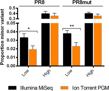 Low frequency minor alleles are detected at significantly higher frequencies by Illumina MiSeq compared to Ion Torrent PGM. Nucleotide variants were subdivided in two frequency classes: high (frequency minor allele > 15%, n = 4) and low (frequency minor allele: